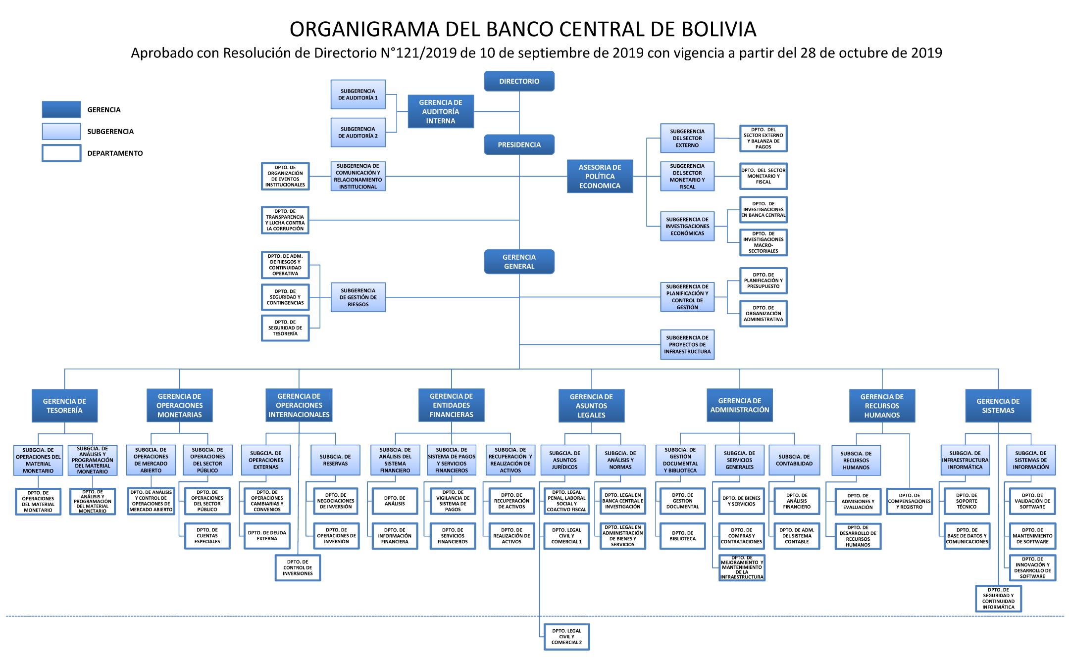 Organigrama Banco Central De Bolivia